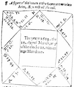 A diagram of the heavens from a 1613 almanac.