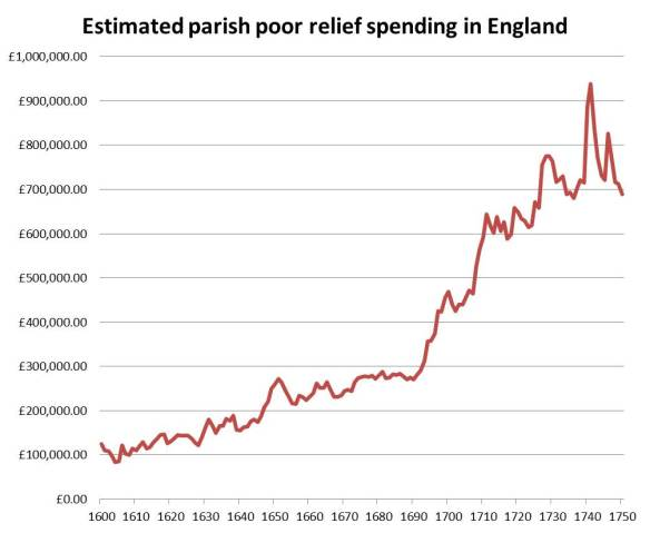 Poor relief spending, 1600-1750 (81 parishes, 24-02-14)