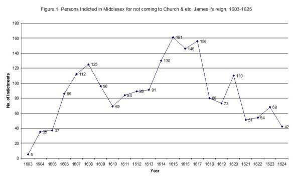 Recusant graph