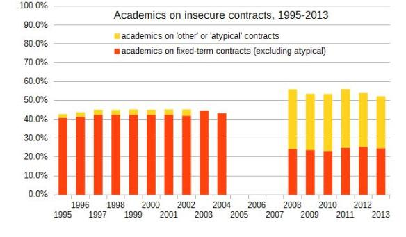 Academics on insecure contracts, 1995-2013
