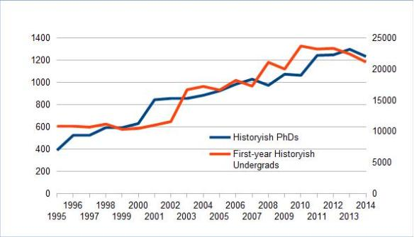 New Historyish PhDs and Undergrads, 1995-2014