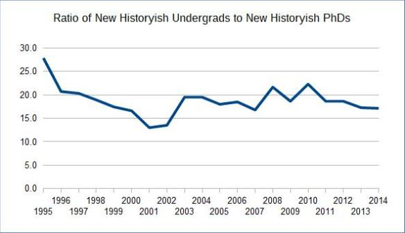 Ratio of New Historyish Undergrads to PhDs, 1995-2014