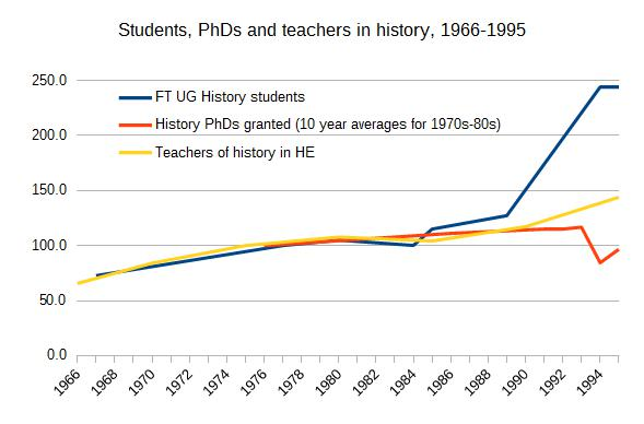 Students, PhDs and teachers in history, 1966-1995