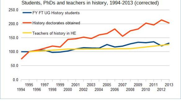 Students, PhDs and teachers in history, 1994-2013 (corrected)
