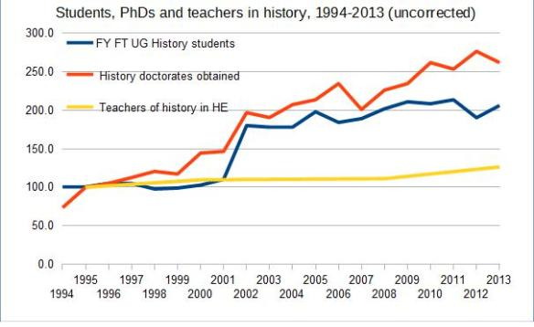 Students, PhDs and teachers in history, 1994-2013 (uncorrected)