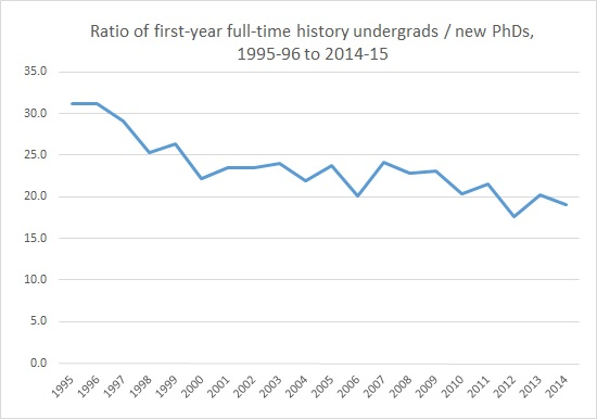 Ratio of FYFTUGs to PhDs in history, 1995-2014 (Feb 2016)