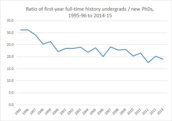 Ratio of FYFTUGs to PhDs in history, 1995-2014 (Feb 2016)