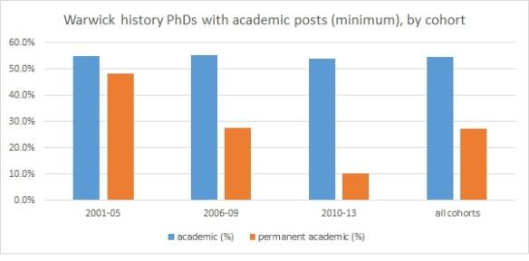 Warwick history PhDs by cohort