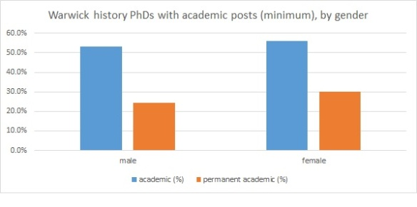 Warwick history PhDs by gender