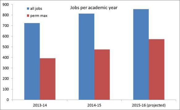 Andy Burn - jobs projection 2015-16