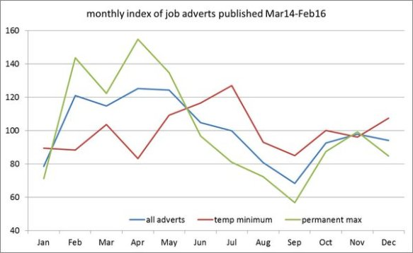 Andy Burn - seasonality of jobs advets chart