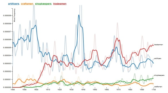 EEBO-TCP ngram - tradesmen, artificers, shopkeeper, craftsmen