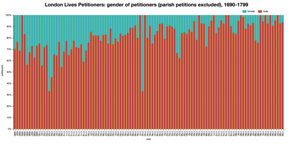 llpp_gender_petitioners_2016-10-01