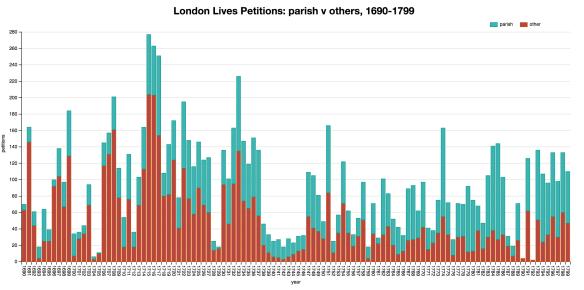 llpp_parish_petitions_vs_other_2016-10-01