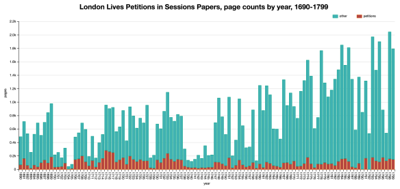 llpp_petitions_in_sp_page_counts_2016-10-01