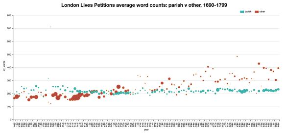 llpp_wordcounts_parish_vs_other_2016-10-01