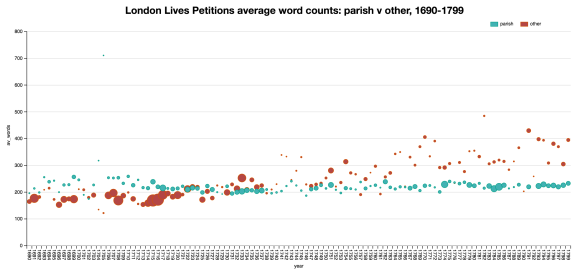 llpp_wordcounts_parish_vs_other_2016-10-01