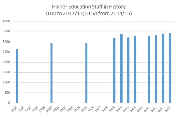 HE Staff in History, 1995-96 to 2017-18