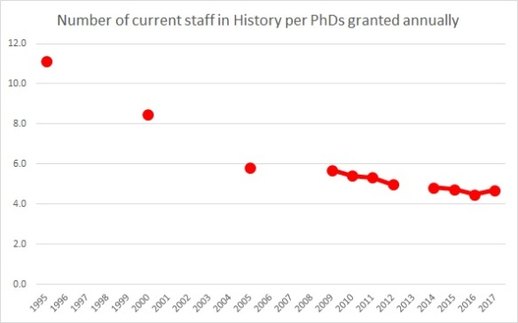 Staff to PhDs in History, 1995-96 to 2017-18