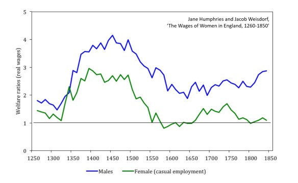 RealWages1250to1850