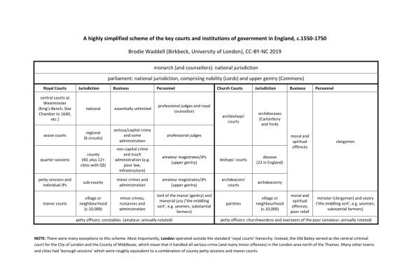 Waddell (2019) Scheme of courts, 1550-1750